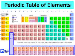 The periodic table chemistry the key groups are post transition metals transition metals halogens noble gases metalliods other metals alkali metals and alkaline earth metals urtaz Choice Image
